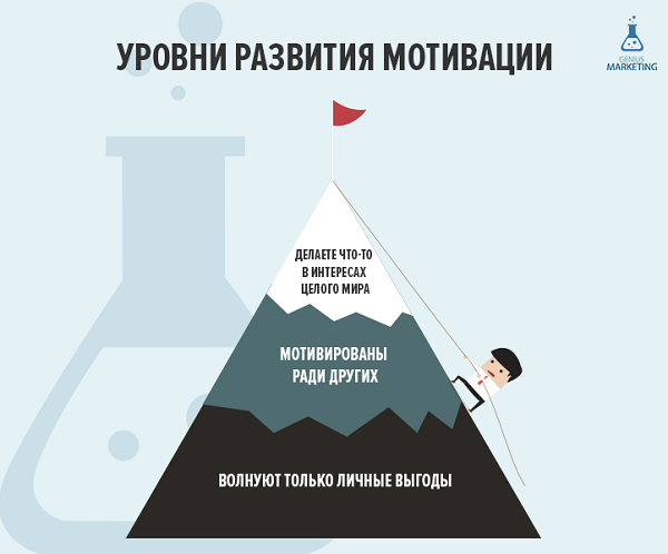 уровни развития мотивации genius marketing